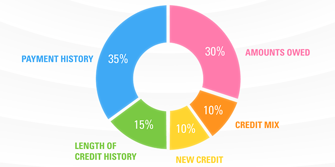 Credit score infographic thumbnail