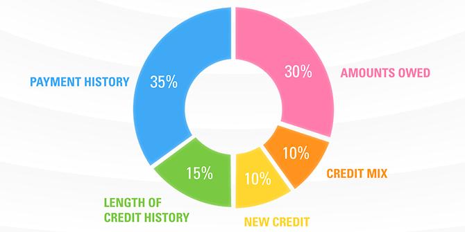 Credit score infographic thumbnail