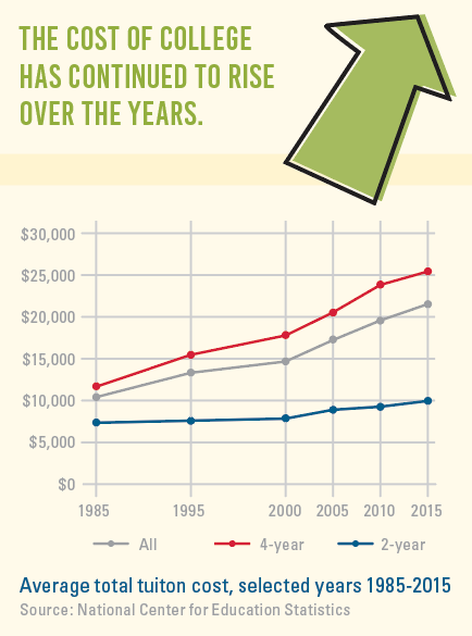 Average total tuition cost, selected years 1985-2015. Source: National Center for Education Statistics